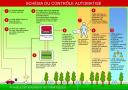 Principe de fonctionnement des radars automatiques