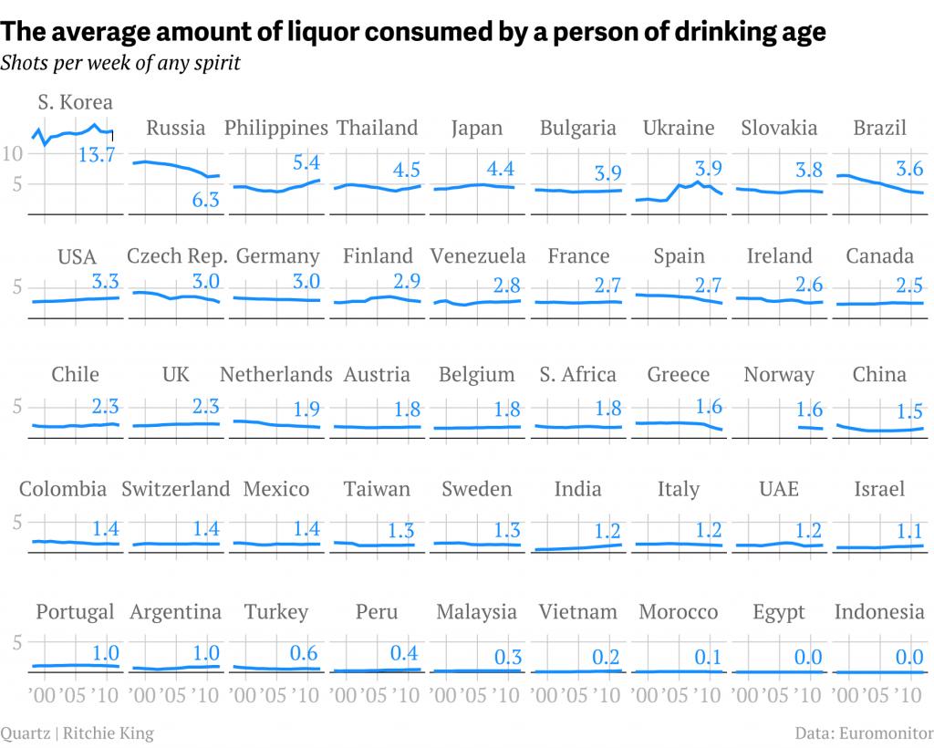 Consommation d'alcool par pays